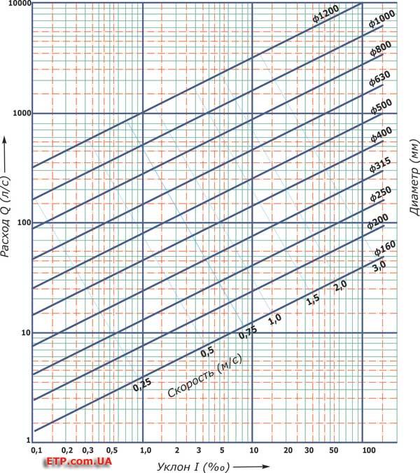 Инструкция По Гидравлическому Расчету Промысловых Трубопроводов Для Газожидкостных Смесей
